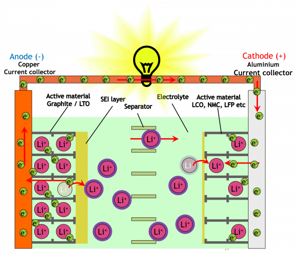 li-ion batteries cell structure